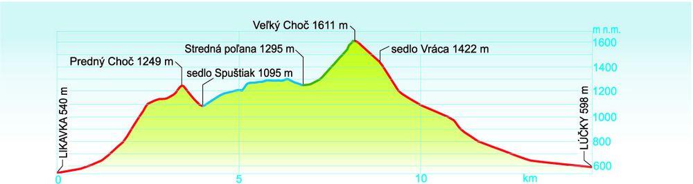 velky_choc_profil